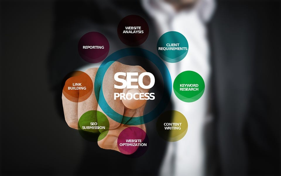 The Basics of Internet Marketing and Search Engine Relationship